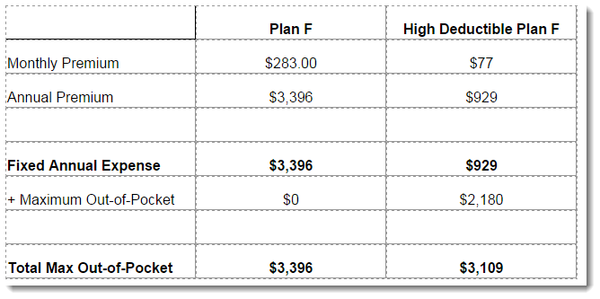 Medigap Plan F High deductible