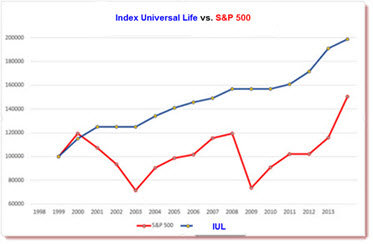 Fixed Index Universal Life