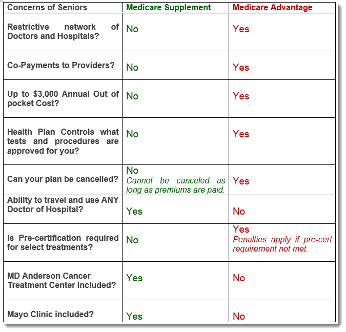 Medicare Supplement vs. Medicare Advantage
