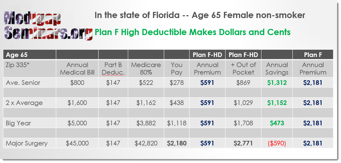 Medigap Plan F High Deductible Florida